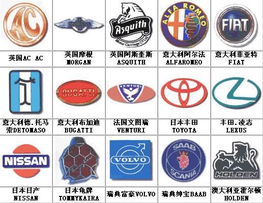 全套汽车标志及来历,长知识啦!